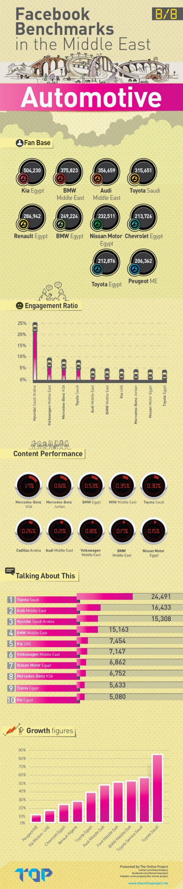 Facebook Benchmarks in the Middle East: Automotive