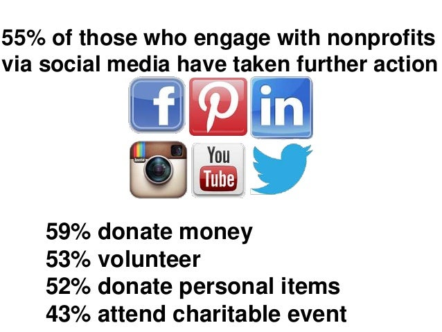 59% donate money 53% volunteer 52% donate personal items 43% attend charitable event 55% of those who engage with nonprofi...