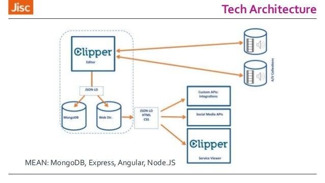 Tech Architecture MEAN: MongoDB, Express,Angular, Node.JS