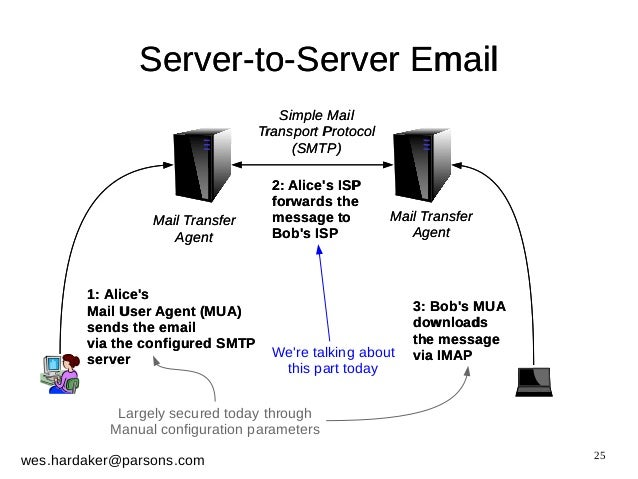 smtp security via opportunistic dane tls Arc and smtp mta-sts: the state of domain-based smtp security via opportunistic dns-based authentication of named entities (dane) transport layer security.