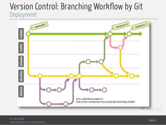 MedTech Version Control: Branching Workflow by Git Dr. Lilia SFAXI www.liliasfaxi.wix.com/liliasfaxi Slide 6 Deployment Se...