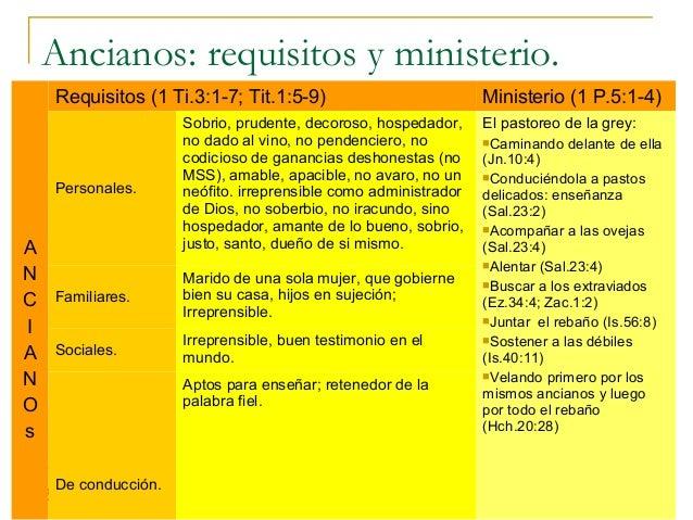Ancianos: requisitos y ministerio.   Requisitos (1 Ti.3:1-7; Tit.1:5-9)                           Ministerio (1 P.5:1-4)  ...