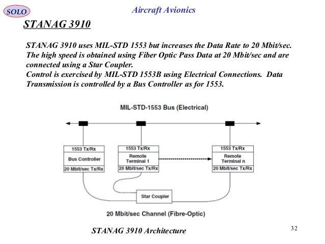 Parallel Computing Using MIL-STD-1553