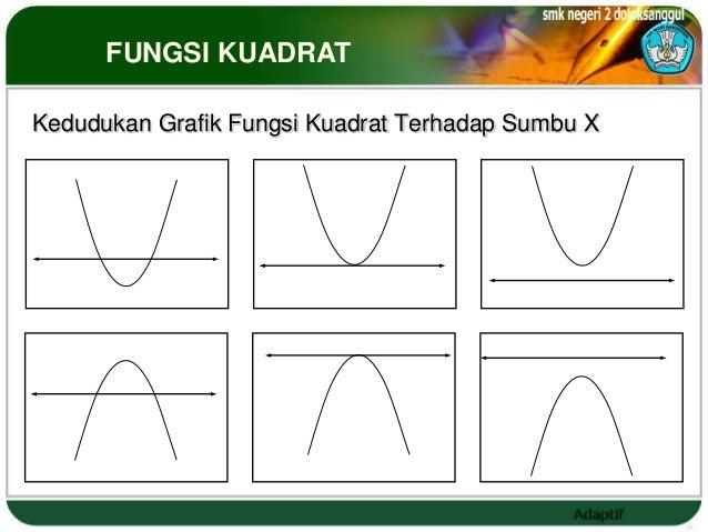 FUNGSI KUADRATKedudukan Grafik Fungsi Kuadrat Terhadap Sumbu X                             a>0               a>0        a>...