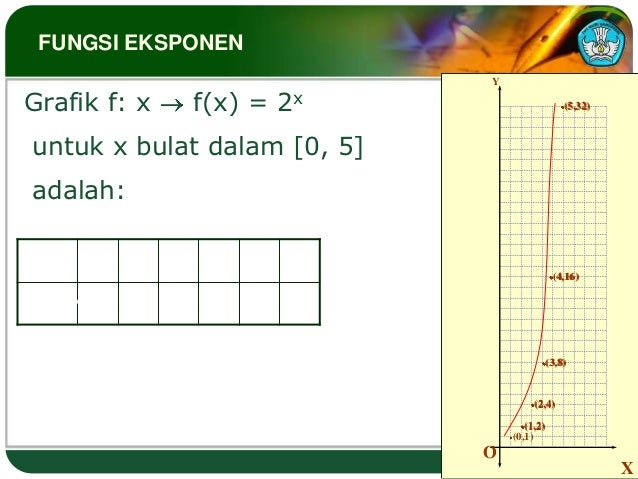 FUNGSI EKSPONEN                                        YGrafik f: x         f(x) = 2x                            (5,32) un...