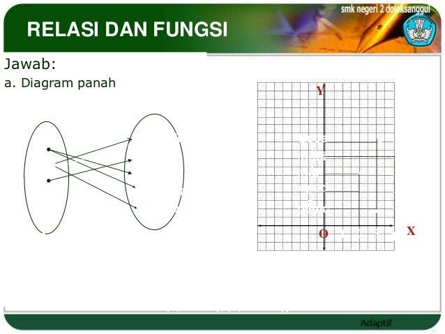 RELASI DAN FUNGSIJawab:                                       c. Diagrama. Diagram panah                             Carte...