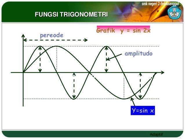 FUNGSI TRIGONOMETRI                         Grafik y = sin 2x      pereode 1                                  amplitudo 0 ...