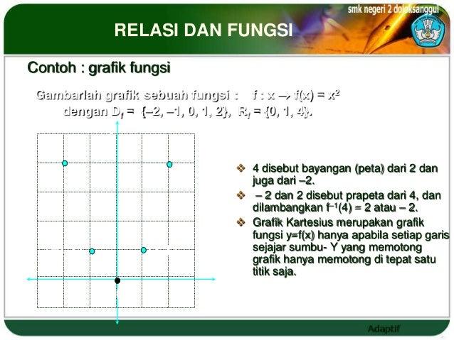 RELASI DAN FUNGSI Contoh : grafik fungsi  Gambarlah grafik sebuah fungsi : f : x       f(x) = x2     dengan Df = {–2, –1, ...