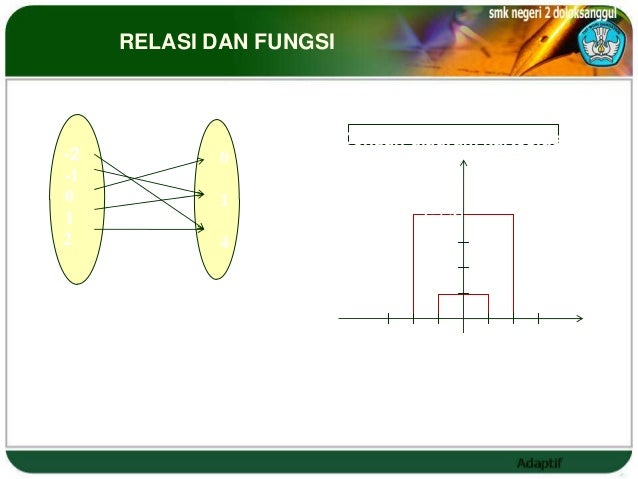 RELASI DAN FUNGSI                          Dengan diagram panah                                     Dengan diagram kartesi...