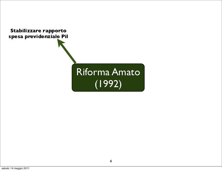 Stabilizzare rapporto     spesa previdenziale Pil                               Riforma Amato                             ...