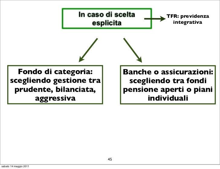In caso di scelta       TFR: previdenza                            esplicita             integrativa        Fondo di categ...