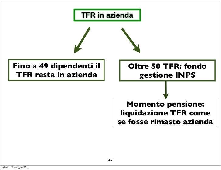 TFR in azienda        Fino a 49 dipendenti il          Oltre 50 TFR: fondo         TFR resta in azienda               gest...