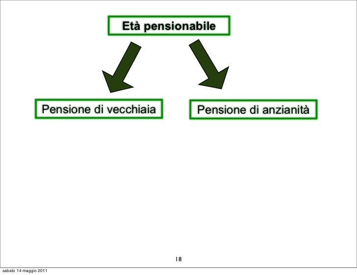 Età pensionabile                  Pensione di vecchiaia        Pensione di anzianità                                      ...