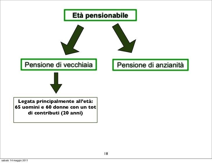 Età pensionabile                  Pensione di vecchiaia          Pensione di anzianità           Legata principalmente all...