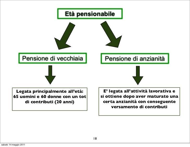 Età pensionabile                  Pensione di vecchiaia            Pensione di anzianità           Legata principalmente a...