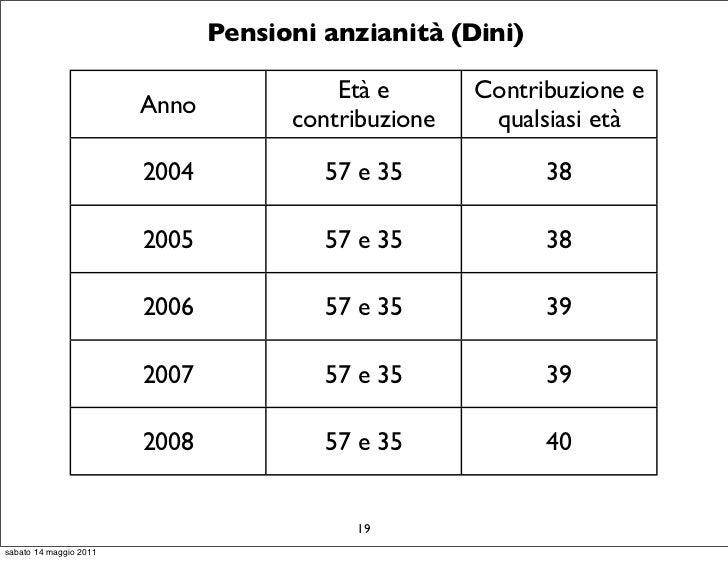 Pensioni anzianità (Dini)                                         Età e       Contribuzione e                        Anno ...