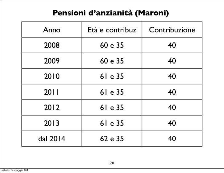 Pensioni d'anzianità (Maroni)                         Anno       Età e contribuz   Contribuzione                         2...