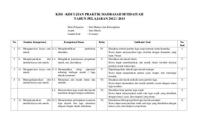 Kisi Kisi Ujian Nasional Tahun Pelajaran Download Lengkap