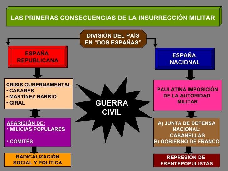 """LAS PRIMERAS CONSECUENCIAS DE LA INSURRECCIÓN MILITAR DIVISIÓN DEL PAÍS EN """"DOS ESPAÑAS"""" ESPAÑA  REPUBLICANA ESPAÑA  NACIO..."""