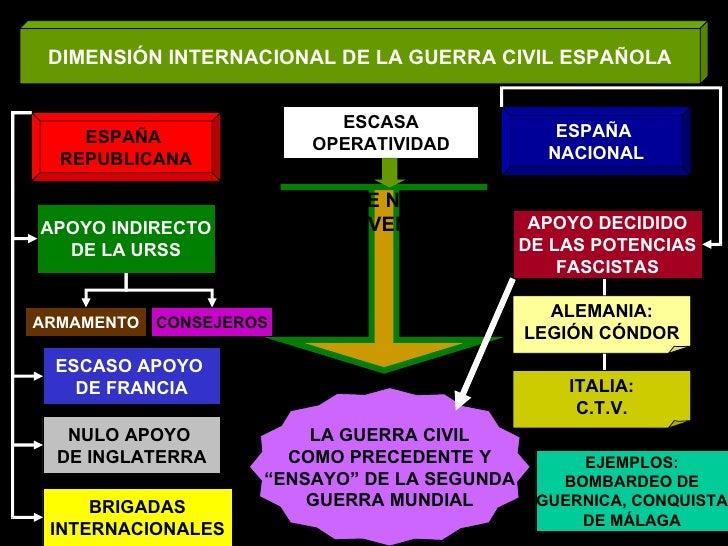 DIMENSIÓN INTERNACIONAL DE LA GUERRA CIVIL ESPAÑOLA ESPAÑA  REPUBLICANA ESPAÑA  NACIONAL COMITÉ EUROPEO DE NO INTERVENCIÓN...