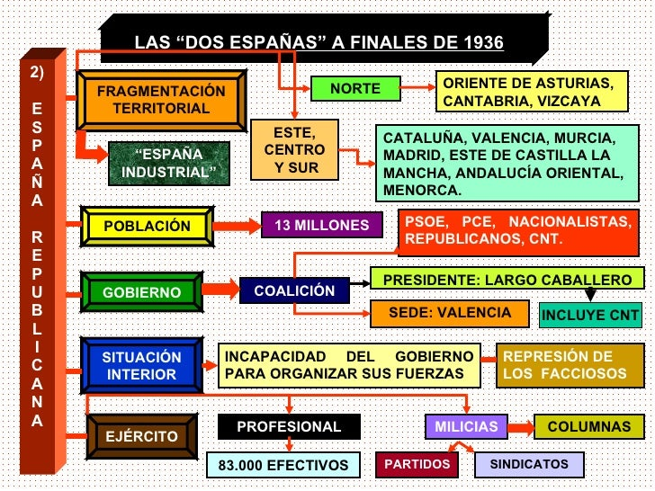 """LAS """"DOS ESPAÑAS"""" A FINALES DE 1936 2) E S P A Ñ A R E P U B L I C A N A """" ESPAÑA INDUSTRIAL"""" NORTE ESTE, CENTRO Y SUR ORI..."""