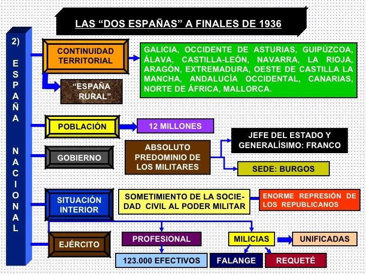 """LAS """"DOS ESPAÑAS"""" A FINALES DE 1936 2) E S P A Ñ A N A C I O N A L """" ESPAÑA RURAL"""" POBLACIÓN GOBIERNO SITUACIÓN INTERIOR E..."""