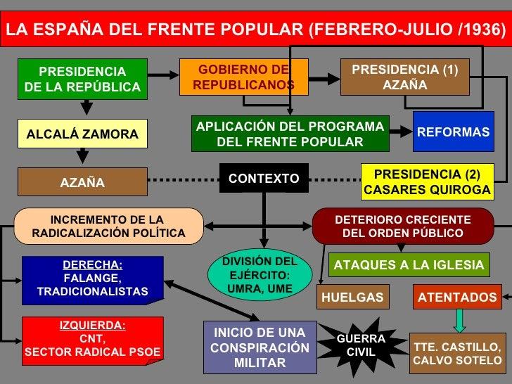 LA ESPAÑA DEL FRENTE POPULAR (FEBRERO-JULIO /1936) PRESIDENCIA DE LA REPÚBLICA ALCALÁ ZAMORA GOBIERNO DE REPUBLICANOS PRES...