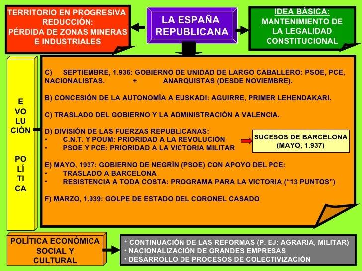 LA ESPAÑA  REPUBLICANA TERRITORIO EN PROGRESIVA  REDUCCIÓN: PÉRDIDA DE ZONAS MINERAS E INDUSTRIALES IDEA BÁSICA: MANTENIMI...