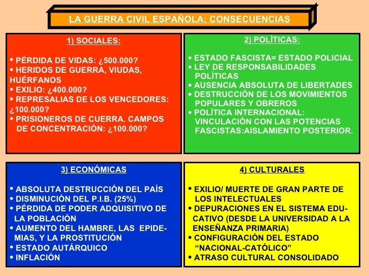 LA GUERRA CIVIL ESPAÑOLA: CONSECUENCIAS <ul><li>1) SOCIALES: </li></ul><ul><li>PÉRDIDA DE VIDAS: ¿500.000? </li></ul><ul><...
