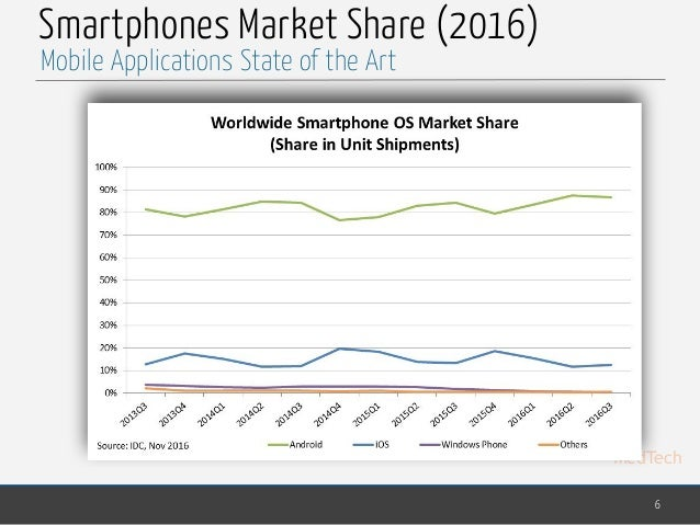 MedTech Smartphones Market Share (2016) 6 Mobile Applications State of the Art