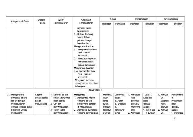 8 Model Pembelajaran Saintifik Mp Sosiologi