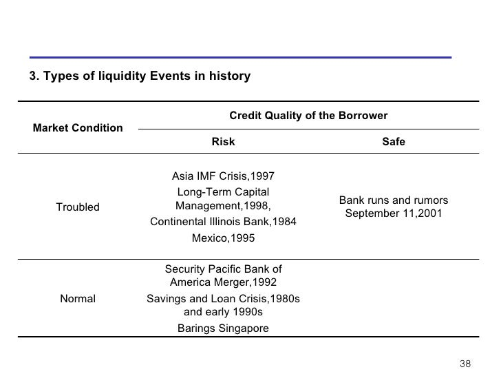 barings bank summary The collapse of britain's barings bank in february 1995 is a quintessential tale of financial risk management gone wrongthe failure was unexpected over a course of days, the bank went from apparent strength to bankruptcy barings was britain's oldest merchant bank.