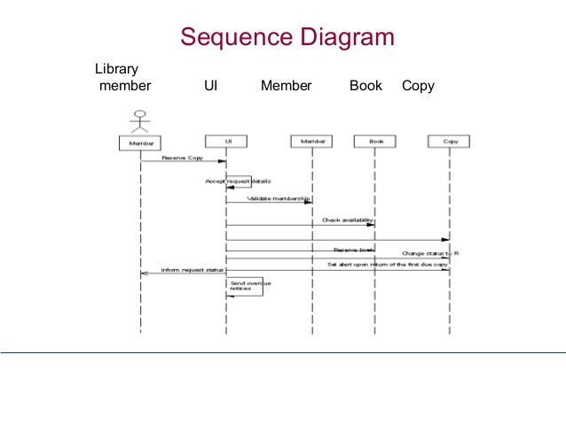 8 oo approachuml 23feb sequence diagram library member ui member book copy ccuart Choice Image
