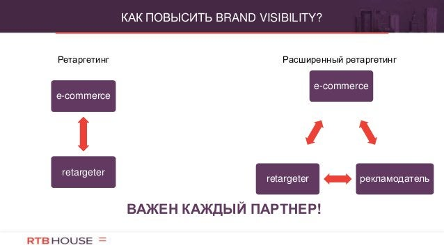 КАК ПОВЫСИТЬ BRAND VISIBILITY? ВАЖЕН КАЖДЫЙ ПАРТНЕР! Ретаргетинг Расширенный ретаргетинг e-commerce рекламодательretargete...
