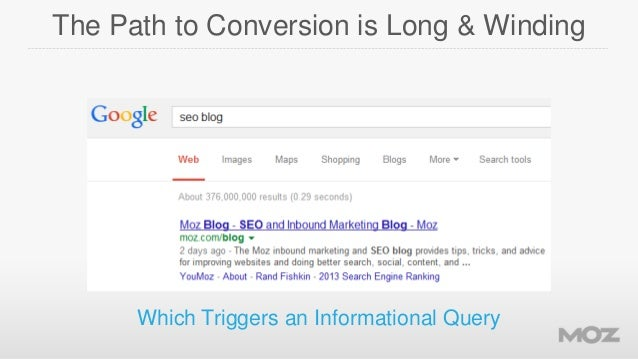 The Path to Conversion is Long & Winding  Which Triggers an Informational Query