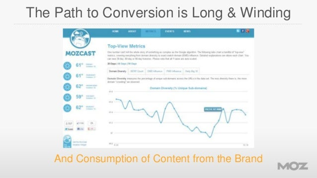 The Path to Conversion is Long & Winding  And Consumption of Content from the Brand