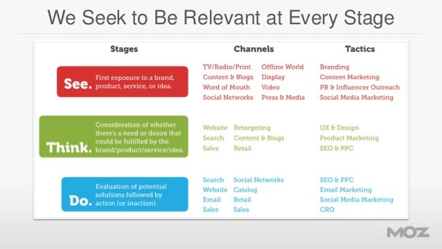 We Seek to Be Relevant at Every Stage