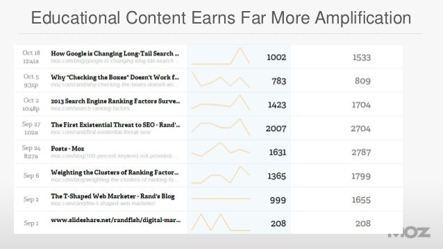Educational Content Earns Far More Amplification