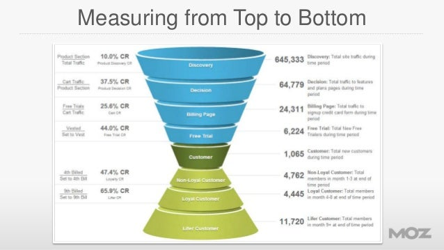 Measuring from Top to Bottom