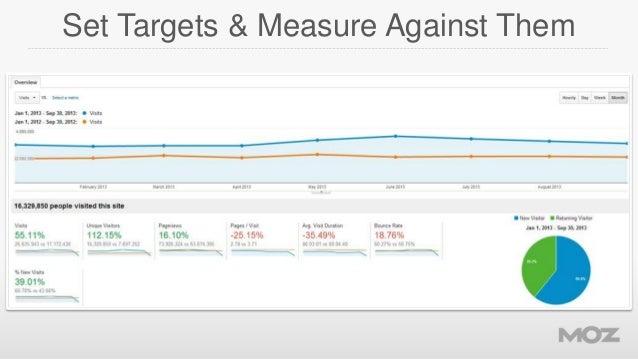 Set Targets & Measure Against Them