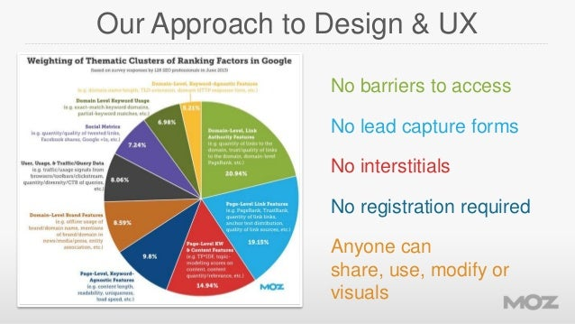 Our Approach to Design & UX No barriers to access  No lead capture forms No interstitials No registration required  Anyone...
