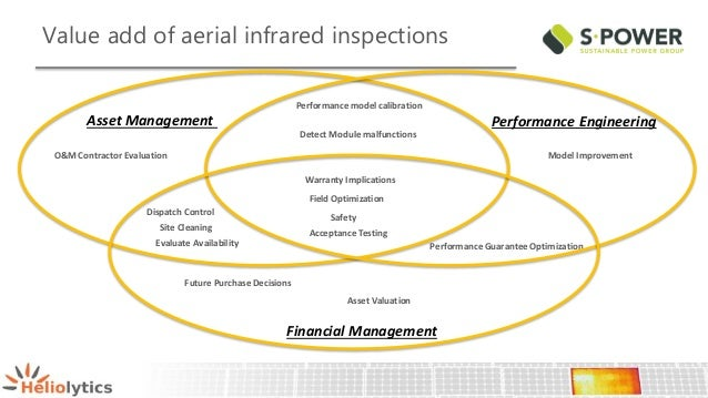 8 Seeking Synergies Data Modeling Amp Aerial Inspections