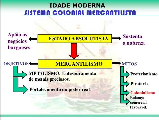 Sistema Colonial Mercantilista (Exploração e Povoamento)