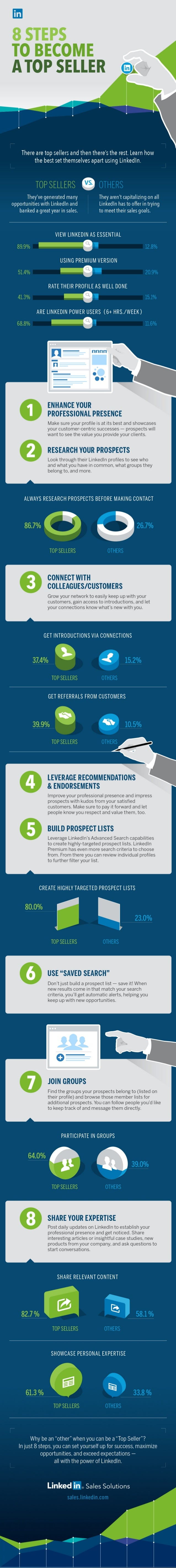 8 Steps To Become A Top Seller On LinkedIn