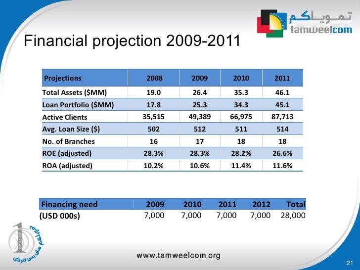 Financial-projections-and-key-metrics-template-for-powerpoint. Jpg.