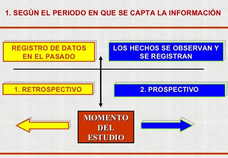 MOMENTO DEL ESTUDIO 1. SEGÚN EL PERIODO EN QUE SE CAPTA LA INFORMACIÓN   2. PROSPECTIVO LOS HECHOS SE OBSERVAN Y SE REGIST...