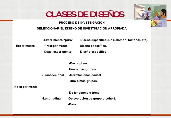 """CLASES DE DISEÑOS   PROCESO DE INVESTIGACION SELECCIONAR EL DISEÑO DE INVESTIGACION APROPIADA -Experimento """"puro""""  Diseño ..."""