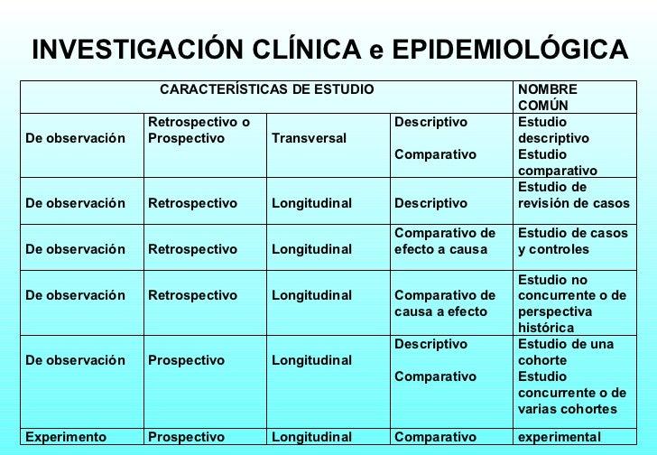 INVESTIGACIÓN  CLÍNICA e EPIDEMIOLÓGICA CARACTERÍSTICAS DE ESTUDIO NOMBRE COMÚN De observación Retrospectivo o  Prospectiv...