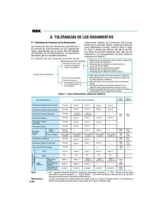A 58 8.1 Estándares de Tolerancia de los Rodamientos Las tolerancias para las dimensiones geométricas y la precisión de fu...