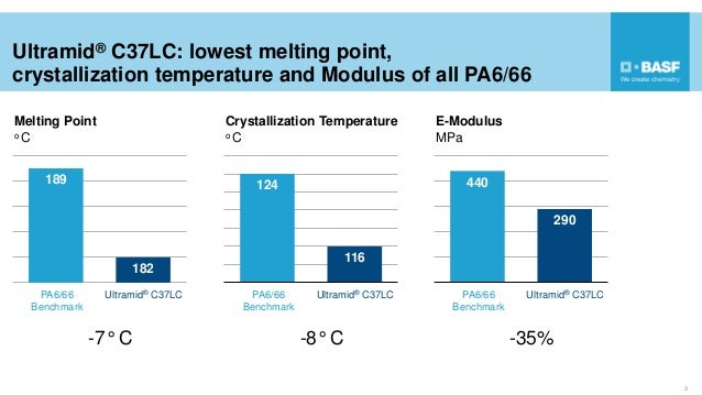 3 189 182 -7° C Melting Point o C Ultramid® C37LC: lowest melting point, crystallization temperature and Modulus of all PA...
